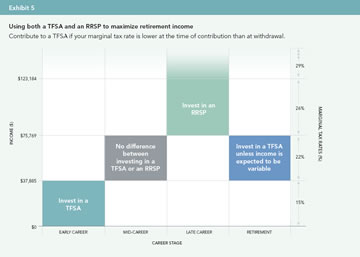 TFSA vs. RRSP (click to enlarge)